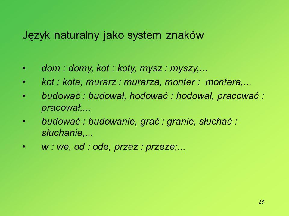 25 Język naturalny jako system znaków dom : domy, kot : koty, mysz : myszy,... kot : kota, murarz : murarza, monter : montera,... budować : budował, h