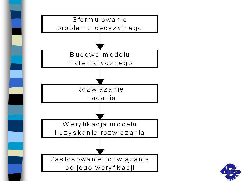 Problem decyzyjny charakteryzują następujące czynniki n decydent (osoba lub grupa osób), który ma rozwiązać jakiś problem, n cel, który zamierza decyd