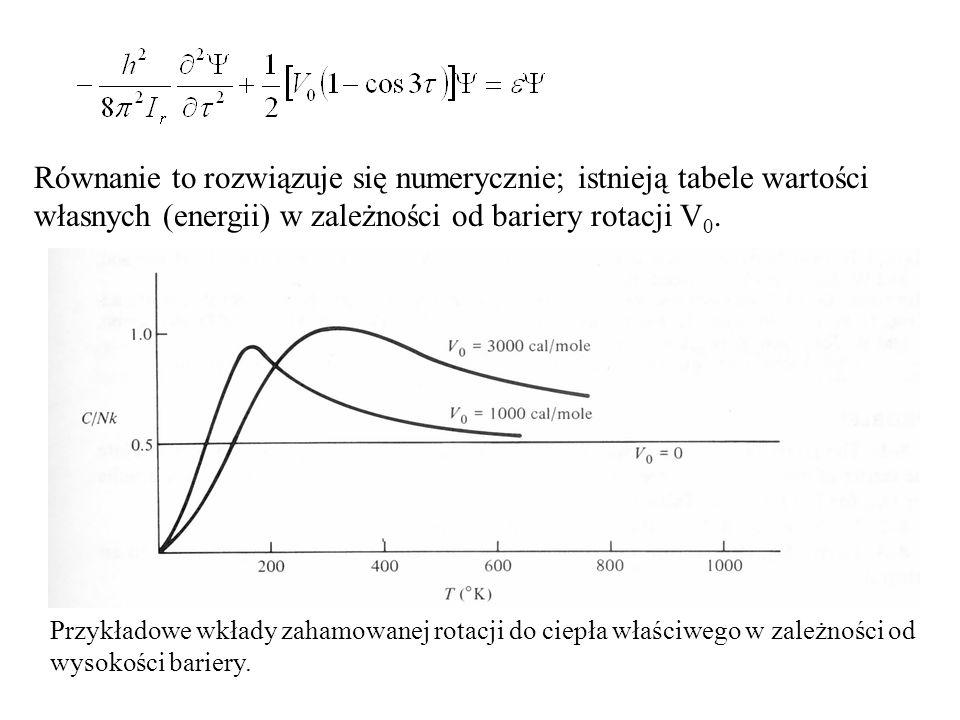 Równanie to rozwiązuje się numerycznie; istnieją tabele wartości własnych (energii) w zależności od bariery rotacji V 0. Przykładowe wkłady zahamowane