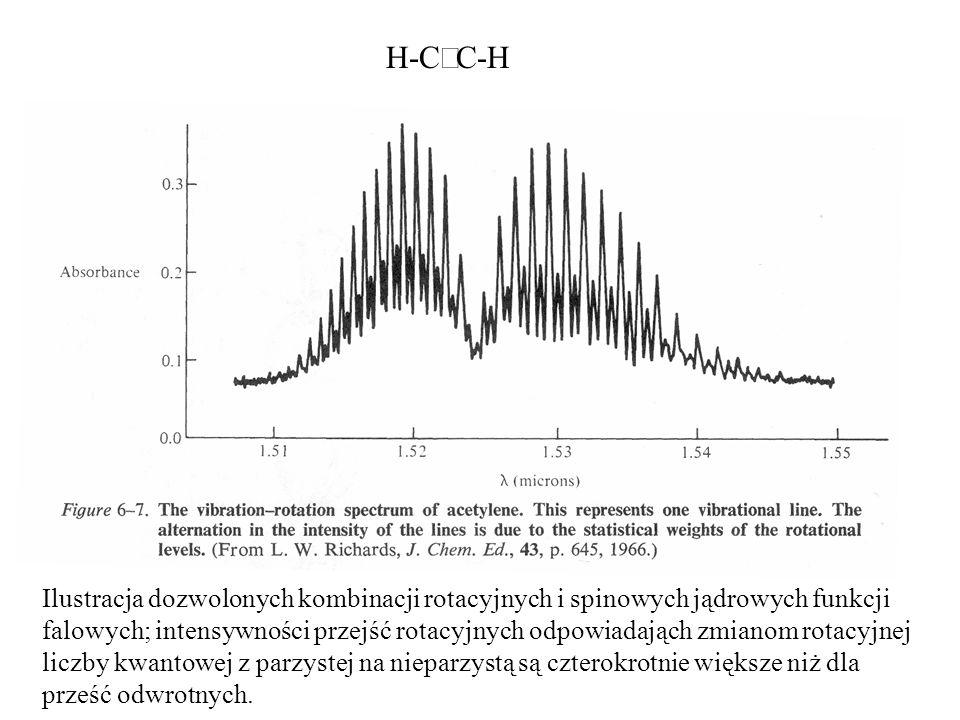 H-C C-H Ilustracja dozwolonych kombinacji rotacyjnych i spinowych jądrowych funkcji falowych; intensywności przejść rotacyjnych odpowiadająch zmianom