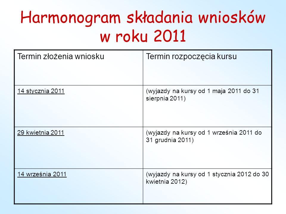 Harmonogram składania wniosków w roku 2011 Termin złożenia wnioskuTermin rozpoczęcia kursu 14 stycznia 2011(wyjazdy na kursy od 1 maja 2011 do 31 sier