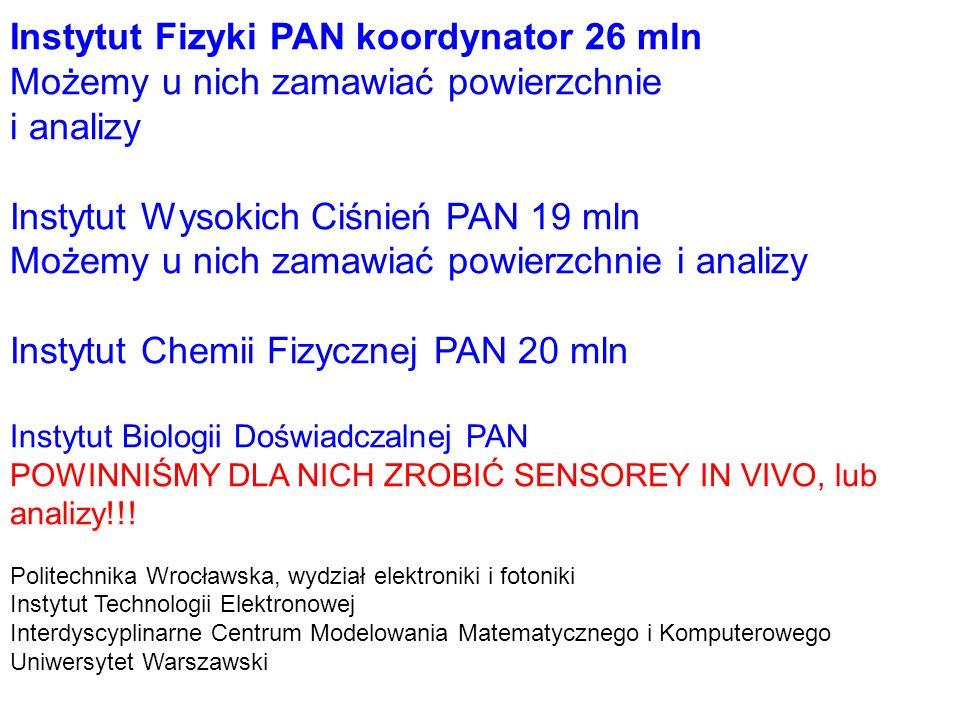 Instytut Fizyki PAN koordynator 26 mln Możemy u nich zamawiać powierzchnie i analizy Instytut Wysokich Ciśnień PAN 19 mln Możemy u nich zamawiać powie
