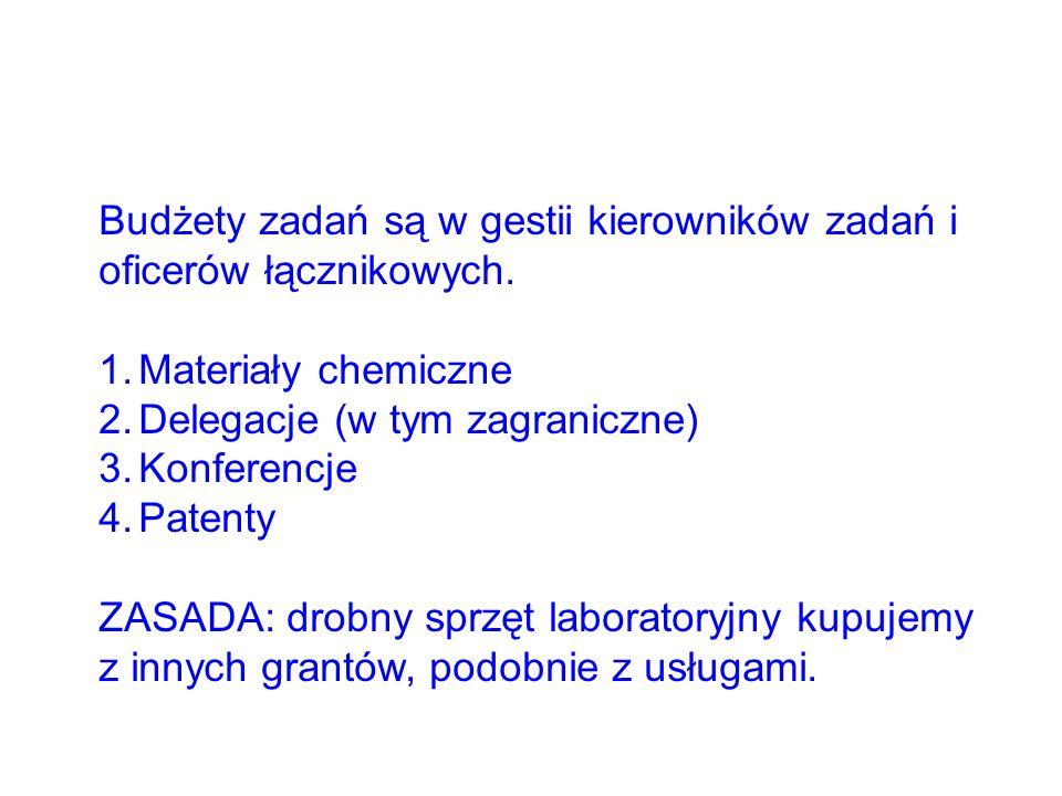 Budżety zadań są w gestii kierowników zadań i oficerów łącznikowych. 1.Materiały chemiczne 2.Delegacje (w tym zagraniczne) 3.Konferencje 4.Patenty ZAS