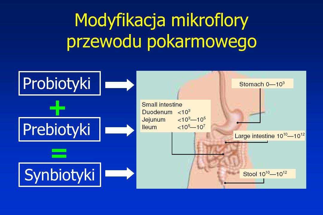Modyfikacja mikroflory przewodu pokarmowego Probiotyki Prebiotyki Synbiotyki + =