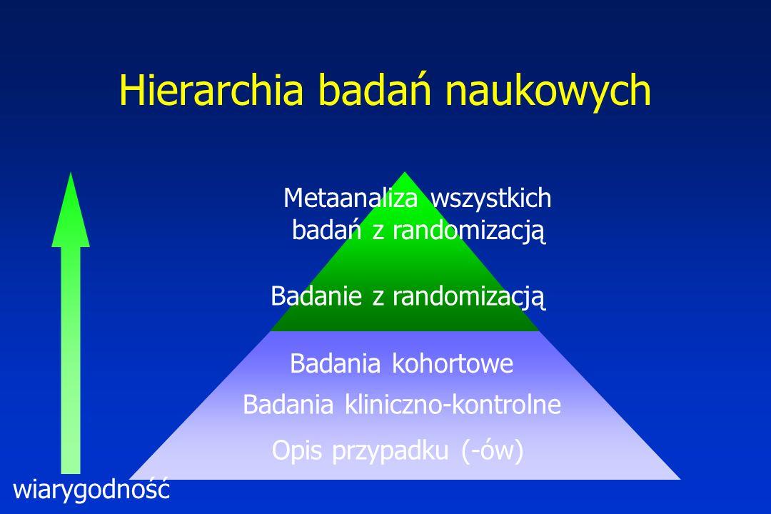 Hierarchia badań naukowych Metaanaliza wszystkich badań z randomizacją Badanie z randomizacją Badania kohortowe Badania kliniczno-kontrolne wiarygodno
