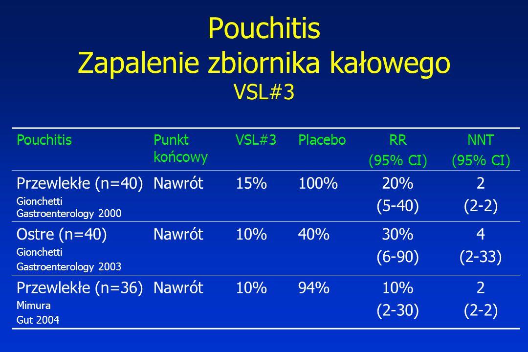 Pouchitis Zapalenie zbiornika kałowego VSL#3 PouchitisPunkt końcowy VSL#3PlaceboRR (95% CI) NNT (95% CI) Przewlekłe (n=40) Gionchetti Gastroenterology