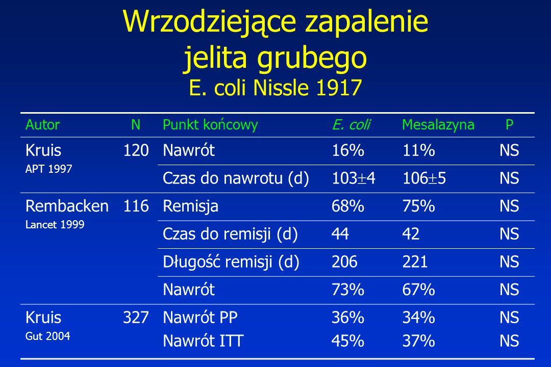 Wrzodziejące zapalenie jelita grubego E. coli Nissle 1917 AutorNPunkt końcowyE. coliMesalazynaP Kruis APT 1997 120Nawrót16%11%NS Czas do nawrotu (d) 1