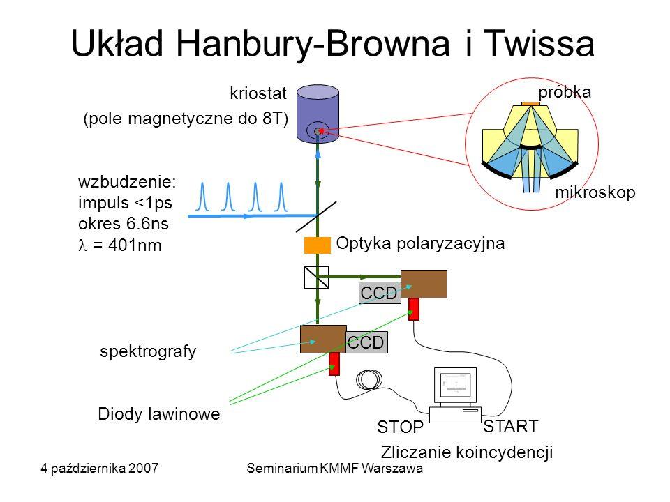 4 października 2007Seminarium KMMF Warszawa Układ Hanbury-Browna i Twissa wzbudzenie: impuls <1ps okres 6.6ns = 401nm Zliczanie koincydencji kriostat START STOP CCD spektrografy Diody lawinowe (pole magnetyczne do 8T) Optyka polaryzacyjna mikroskop próbka