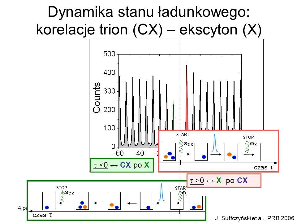 4 października 2007Seminarium KMMF Warszawa J. Suffczyński et al., PRB 2006 Dynamika stanu ładunkowego: korelacje trion (CX) – ekscyton (X) START czas
