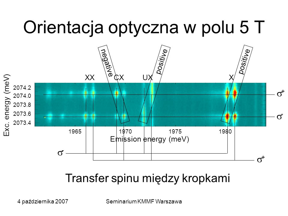 4 października 2007Seminarium KMMF Warszawa Orientacja optyczna w polu 5 T 1965 1970 1975 1980 Emission energy (meV) 2074.2 2074.0 2073.8 2073.6 2073.4 XXCXUXX + - + - positive negative Transfer spinu między kropkami Exc.