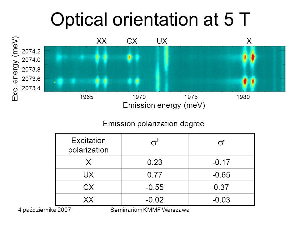4 października 2007Seminarium KMMF Warszawa Optical orientation at 5 T Excitation polarization + - X0.23-0.17 UX0.77-0.65 CX-0.550.37 XX-0.02-0.03 Emission polarization degree 1965 1970 1975 1980 Emission energy (meV) 2074.2 2074.0 2073.8 2073.6 2073.4 XXCXUXX Exc.