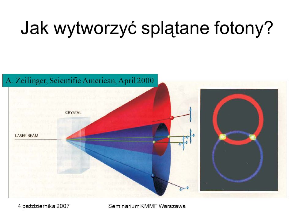 4 października 2007Seminarium KMMF Warszawa Jak wytworzyć splątane fotony? A. Zeilinger, Scientific American, April 2000