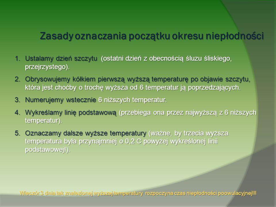 Zasady oznaczania początku okresu niepłodności 1.Ustalamy dzień szczytu (ostatni dzień z obecnością śluzu śliskiego, przejrzystego). 2.Obrysowujemy kó