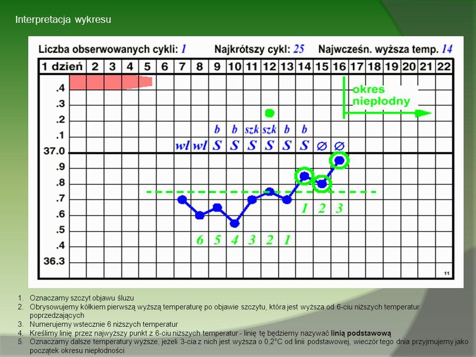 Interpretacja wykresu 1.Oznaczamy szczyt objawu śluzu 2.Obrysowujemy kółkiem pierwszą wyższą temperaturę po objawie szczytu, która jest wyższa od 6-ci