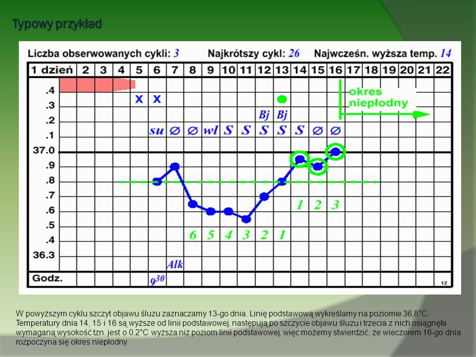 Typowy przykład W powyższym cyklu szczyt objawu śluzu zaznaczamy 13-go dnia. Linię podstawową wykreślamy na poziomie 36,8°C. Temperatury dnia 14, 15 i
