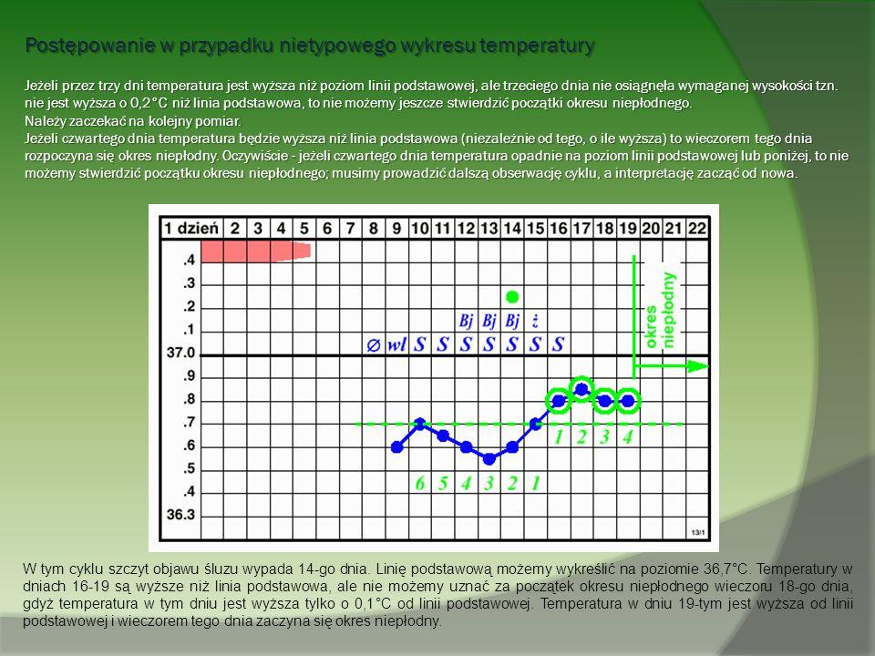 Postępowanie w przypadku nietypowego wykresu temperatury Jeżeli przez trzy dni temperatura jest wyższa niż poziom linii podstawowej, ale trzeciego dni