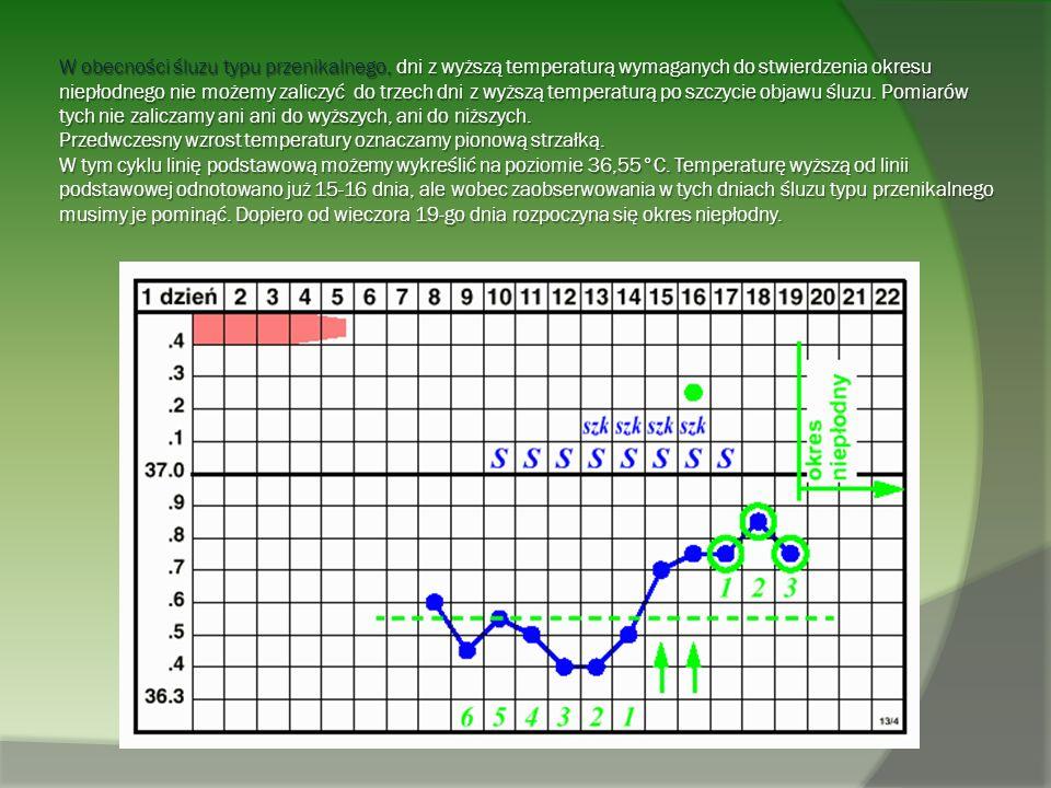 W obecności śluzu typu przenikalnego, dni z wyższą temperaturą wymaganych do stwierdzenia okresu niepłodnego nie możemy zaliczyć do trzech dni z wyższ
