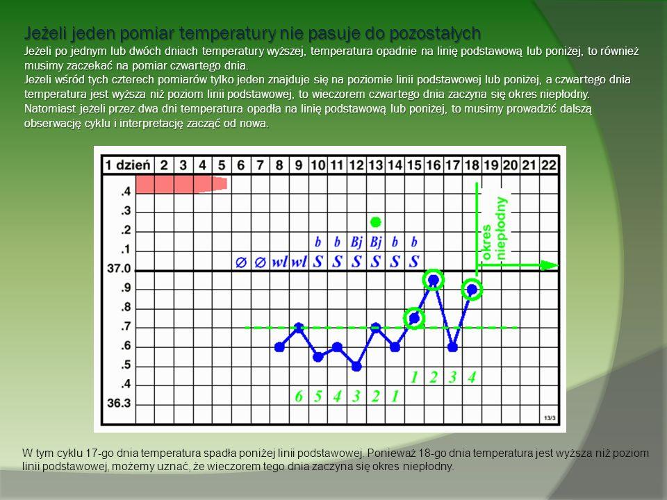 Jeżeli jeden pomiar temperatury nie pasuje do pozostałych Jeżeli po jednym lub dwóch dniach temperatury wyższej, temperatura opadnie na linię podstawo