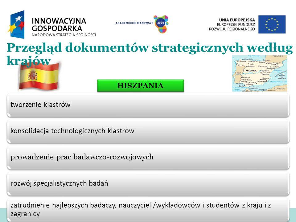 Przegląd dokumentów strategicznych według krajów tworzenie klastrówkonsolidacja technologicznych klastrów prowadzenie prac badawczo-rozwojowych rozwój