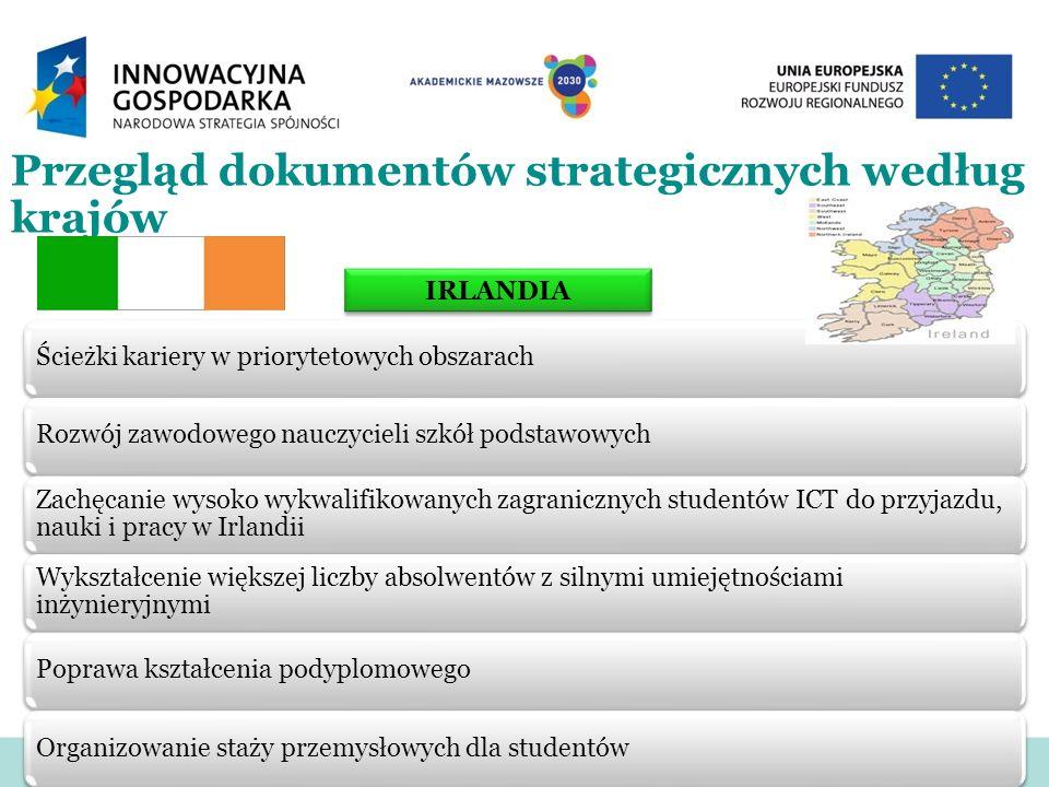 Przegląd dokumentów strategicznych według krajów Ścieżki kariery w priorytetowych obszarachRozwój zawodowego nauczycieli szkół podstawowych Zachęcanie
