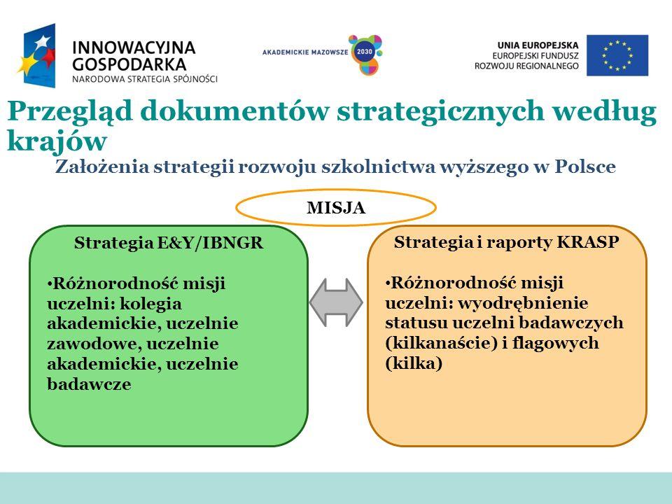 Założenia strategii rozwoju szkolnictwa wyższego w Polsce MISJA Strategia E&Y/IBNGR Różnorodność misji uczelni: kolegia akademickie, uczelnie zawodowe