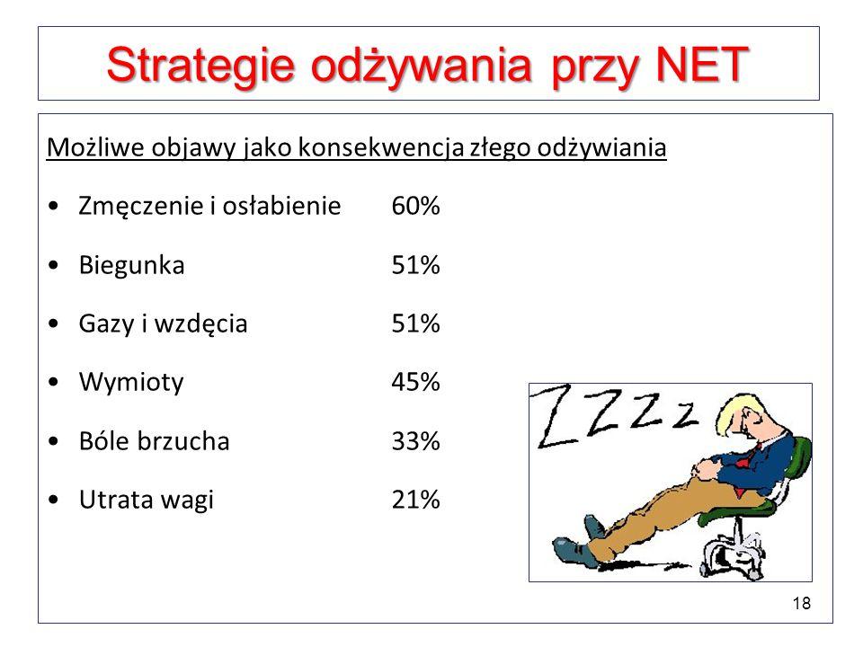 Strategie odżywania przy NET Możliwe objawy jako konsekwencja złego odżywiania Zmęczenie i osłabienie60% Biegunka 51% Gazy i wzdęcia51% Wymioty45% Ból