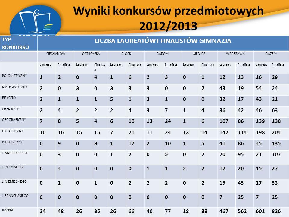 Wyniki konkursów przedmiotowych 2012/2013 TYP KONKURSU LICZBA LAUREATÓW I FINALISTÓW GIMNAZJA CIECHANÓWOSTROŁĘKAPŁOCKRADOMSIEDLCEWARSZAWARAZEM Laureat