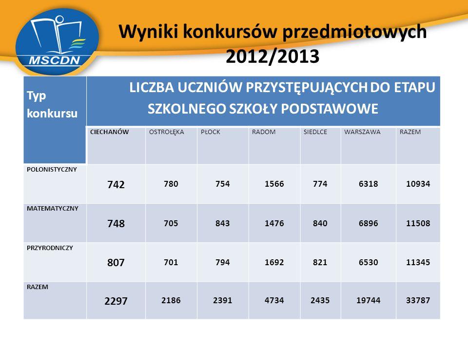 Wyniki konkursów przedmiotowych 2012/2013 Typ konkursu LICZBA UCZNIÓW PRZYSTĘPUJĄCYCH DO ETAPU SZKOLNEGO SZKOŁY PODSTAWOWE CIECHANÓWOSTROŁĘKAPŁOCKRADO