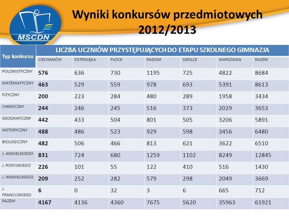 Wyniki konkursów przedmiotowych 2012/2013 Typ konkursu LICZBA UCZNIÓW PRZYSTĘPUJĄCYCH DO ETAPU SZKOLNEGO GIMNAZJA CIECHANÓWOSTROŁĘKAPŁOCKRADOMSIEDLCEW