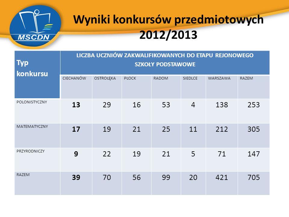 Wyniki konkursów przedmiotowych 2012/2013 Typ konkursu LICZBA UCZNIÓW ZAKWALIFIKOWANYCH DO ETAPU REJONOWEGO SZKOŁY PODSTAWOWE CIECHANÓWOSTROŁĘKAPŁOCKR
