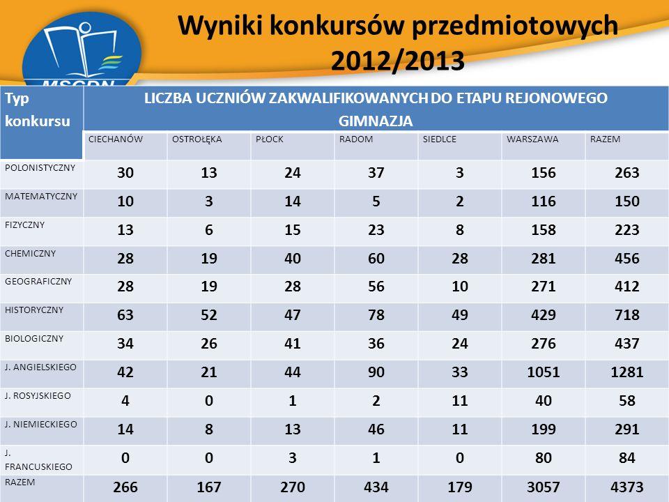 Wyniki konkursów przedmiotowych 2012/2013 Typ konkursu LICZBA UCZNIÓW ZAKWALIFIKOWANYCH DO ETAPU REJONOWEGO GIMNAZJA CIECHANÓWOSTROŁĘKAPŁOCKRADOMSIEDL