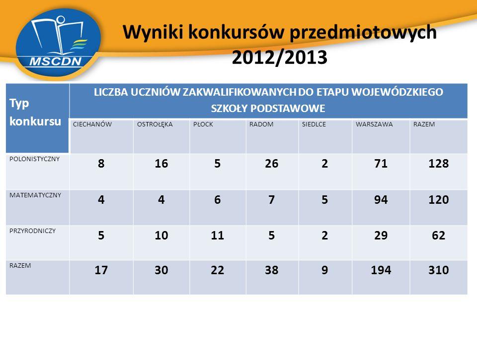 Wyniki konkursów przedmiotowych 2012/2013 Typ konkursu LICZBA UCZNIÓW ZAKWALIFIKOWANYCH DO ETAPU WOJEWÓDZKIEGO SZKOŁY PODSTAWOWE CIECHANÓWOSTROŁĘKAPŁO