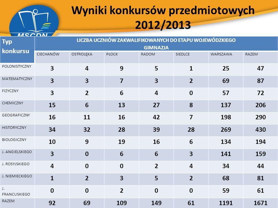 Wyniki konkursów przedmiotowych 2012/2013 Typ konkursu LICZBA UCZNIÓW ZAKWALIFIKOWANYCH DO ETAPU WOJEWÓDZKIEGO GIMNAZJA CIECHANÓWOSTROŁĘKAPŁOCKRADOMSI