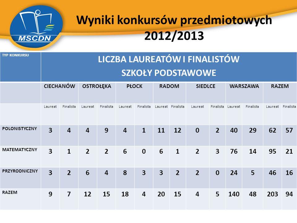 Wyniki konkursów przedmiotowych 2012/2013 TYP KONKURSU LICZBA LAUREATÓW I FINALISTÓW SZKOŁY PODSTAWOWE CIECHANÓWOSTROŁĘKAPŁOCKRADOMSIEDLCEWARSZAWARAZE