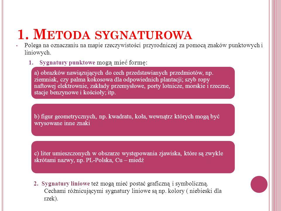 1. M ETODA SYGNATUROWA Polega na oznaczaniu na mapie rzeczywistości przyrodniczej za pomocą znaków punktowych i liniowych. 1. Sygnatury punktowe mogą