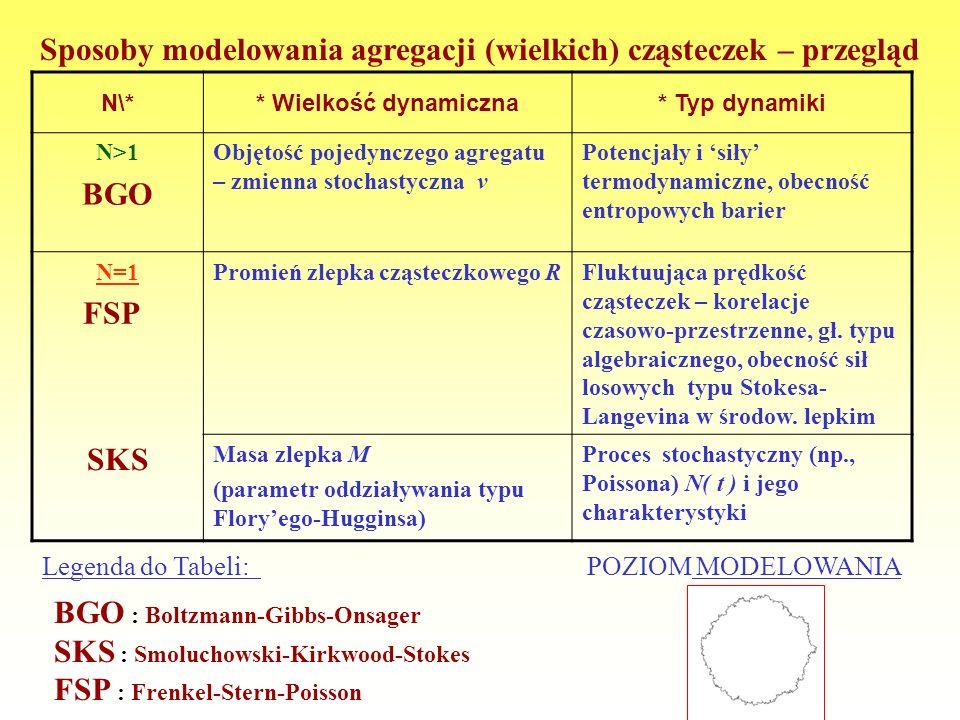 CEL PREZENTACJI: P róba wielowątkowego, acz możliwe prostego, przedstawienia złożoności i trudności wieloparametrowego procesu (nie)uporządkowanej agr