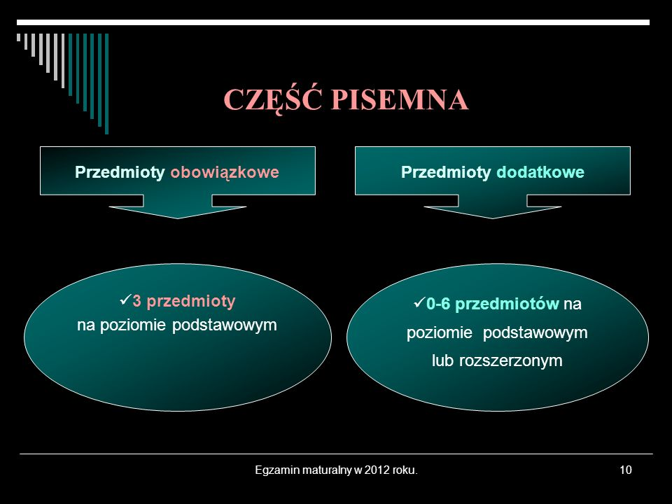 Egzamin maturalny w 2012 roku.10 3 przedmioty na poziomie podstawowym 0-6 przedmiotów na poziomie podstawowym lub rozszerzonym CZĘŚĆ PISEMNA Przedmioty obowiązkowePrzedmioty dodatkowe