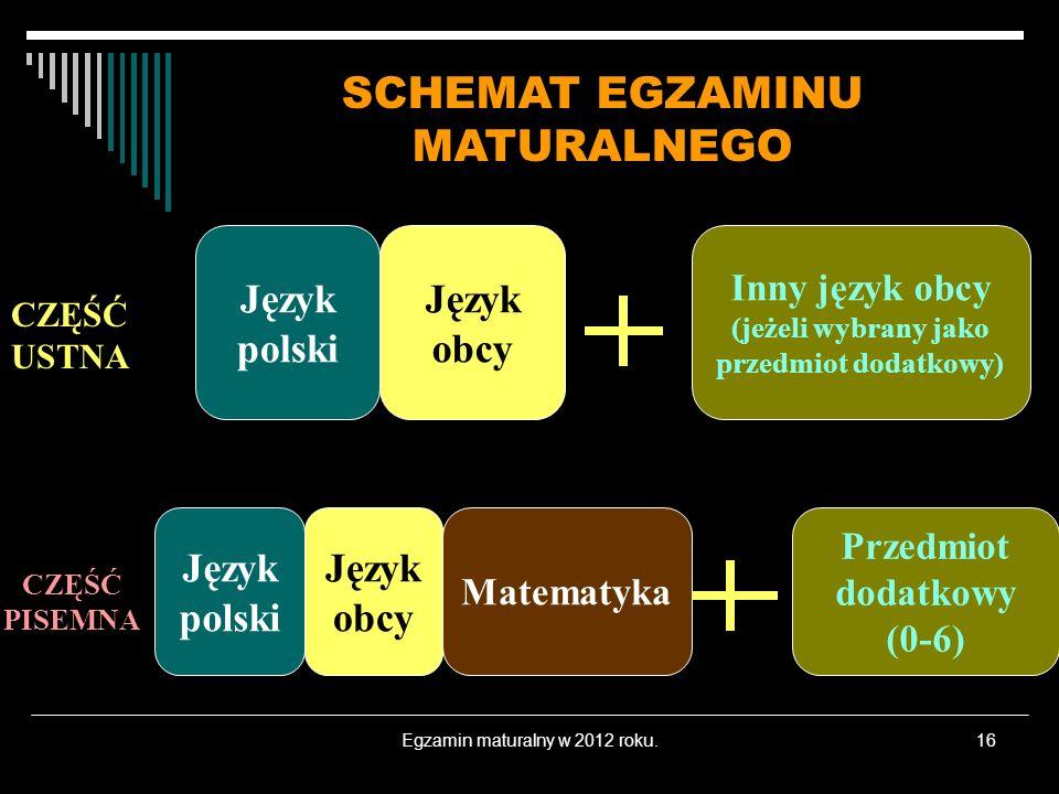 Egzamin maturalny w 2012 roku.16 CZĘŚĆ USTNA CZĘŚĆ PISEMNA Język polski Język obcy Matematyka Inny język obcy (jeżeli wybrany jako przedmiot dodatkowy) Przedmiot dodatkowy (0-6) SCHEMAT EGZAMINU MATURALNEGO