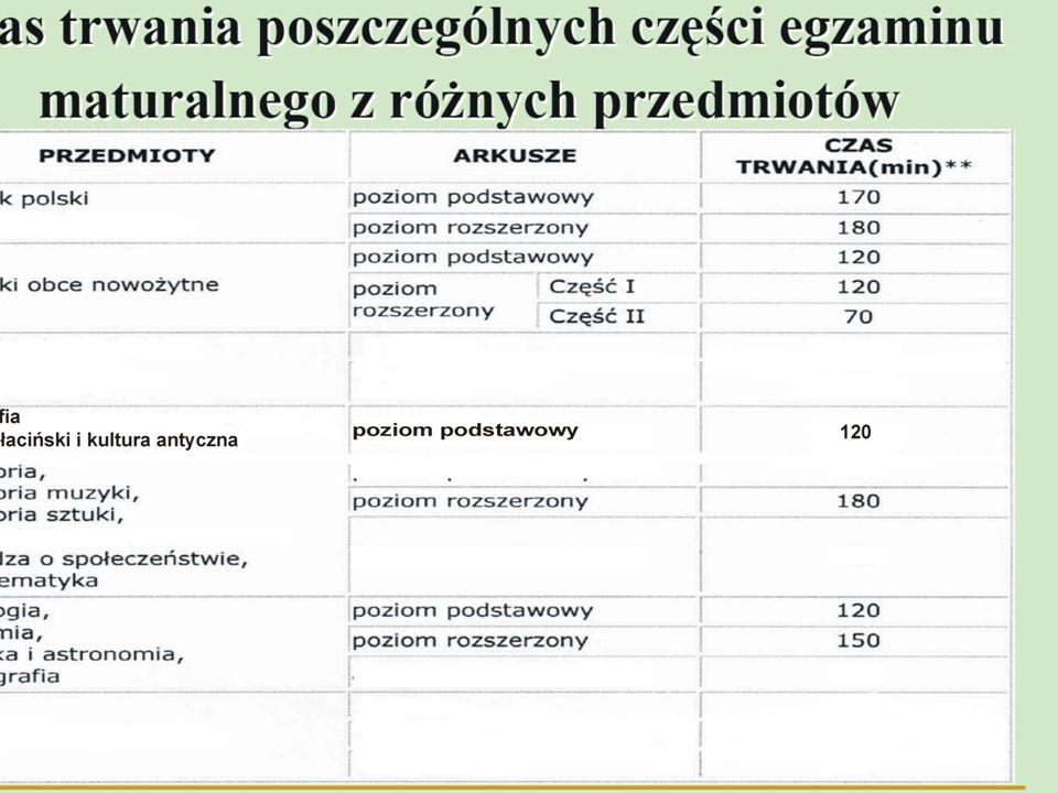 Czas trwania poszczególnych części egzaminu maturalnego z różnych przedmiotów język polski język mniejszości poziom podstawowy170 poziom rozszerzony180 PrzedmiotyArkuszeCzas trwania (min) Język polskiPoziom podstawowy 170 Poziom rozszerzony 180 Języki obce nowożytne Poziom podstawowy 120