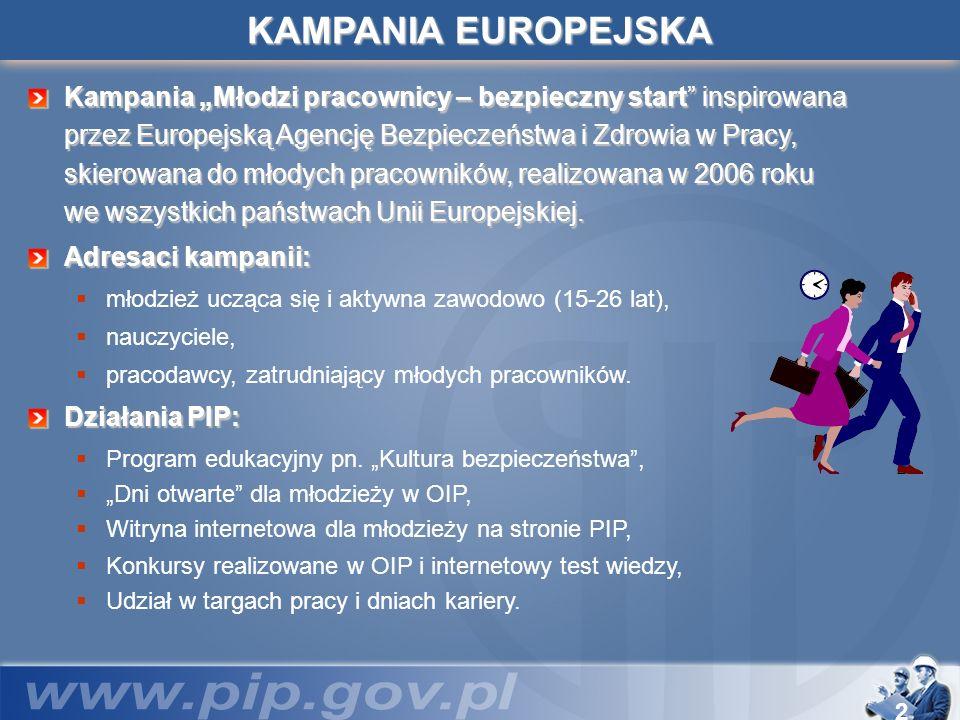 2 KAMPANIA EUROPEJSKA Kampania Młodzi pracownicy – bezpieczny start inspirowana przez Europejską Agencję Bezpieczeństwa i Zdrowia w Pracy, skierowana