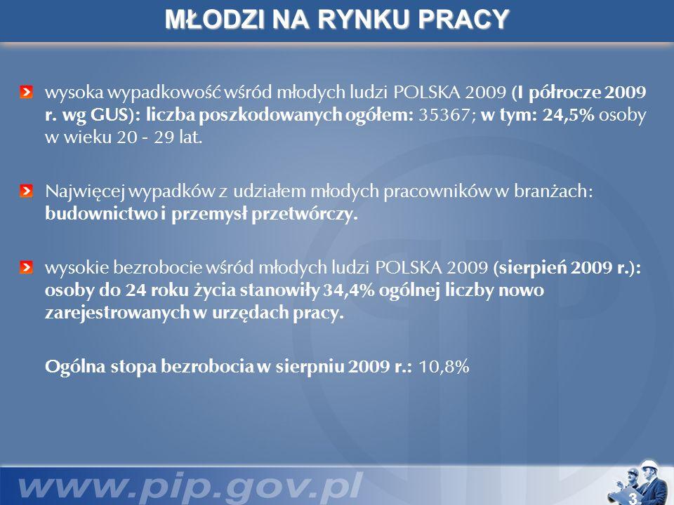 3 MŁODZI NA RYNKU PRACY wysoka wypadkowość wśród młodych ludzi POLSKA 2009 (I półrocze 2009 r. wg GUS): liczba poszkodowanych ogółem: 35367; w tym: 24