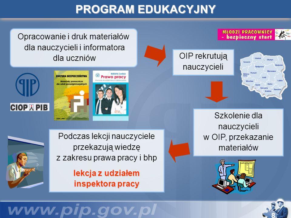 8 OIP rekrutują nauczycieli Szkolenie dla nauczycieli w OIP, przekazanie materiałów Podczas lekcji nauczyciele przekazują wiedzę z zakresu prawa pracy