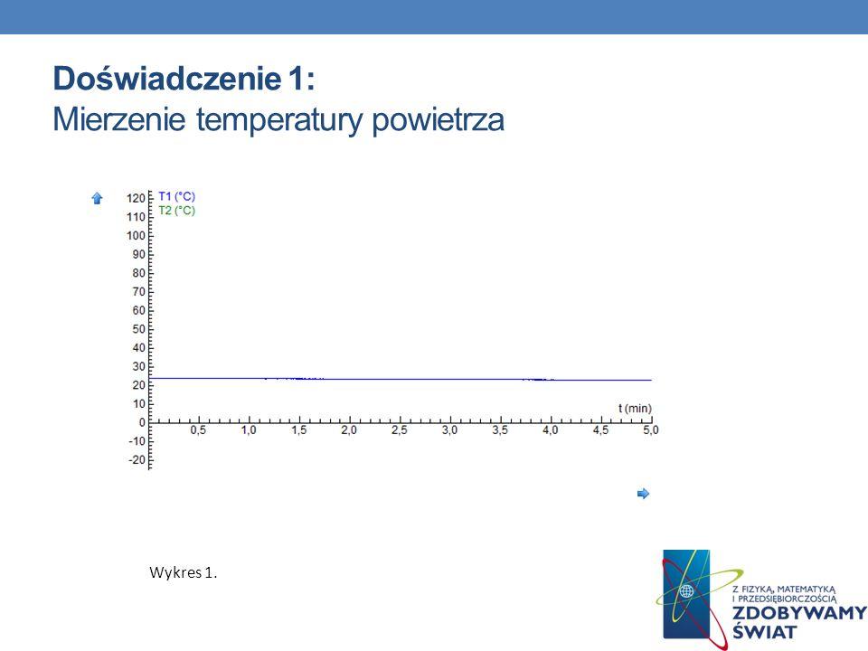 Doświadczenie 1: Mierzenie temperatury powietrza Wykres 1.