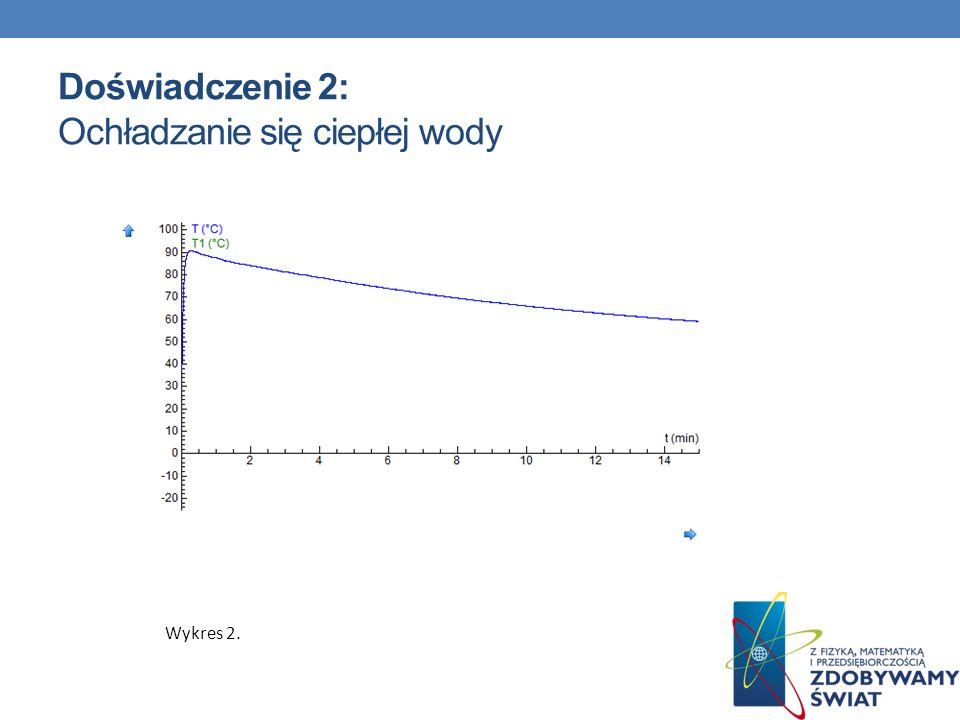 Doświadczenie 2: Ochładzanie się ciepłej wody Wykres 2.