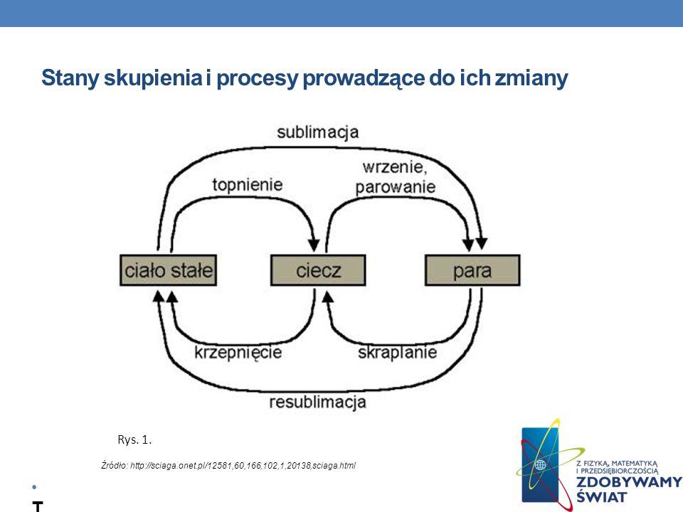 Stany skupienia i procesy prowadzące do ich zmiany T r e ś ć s l a j d u Źródło: http://sciaga.onet.pl/12581,60,166,102,1,20138,sciaga.html Rys. 1.