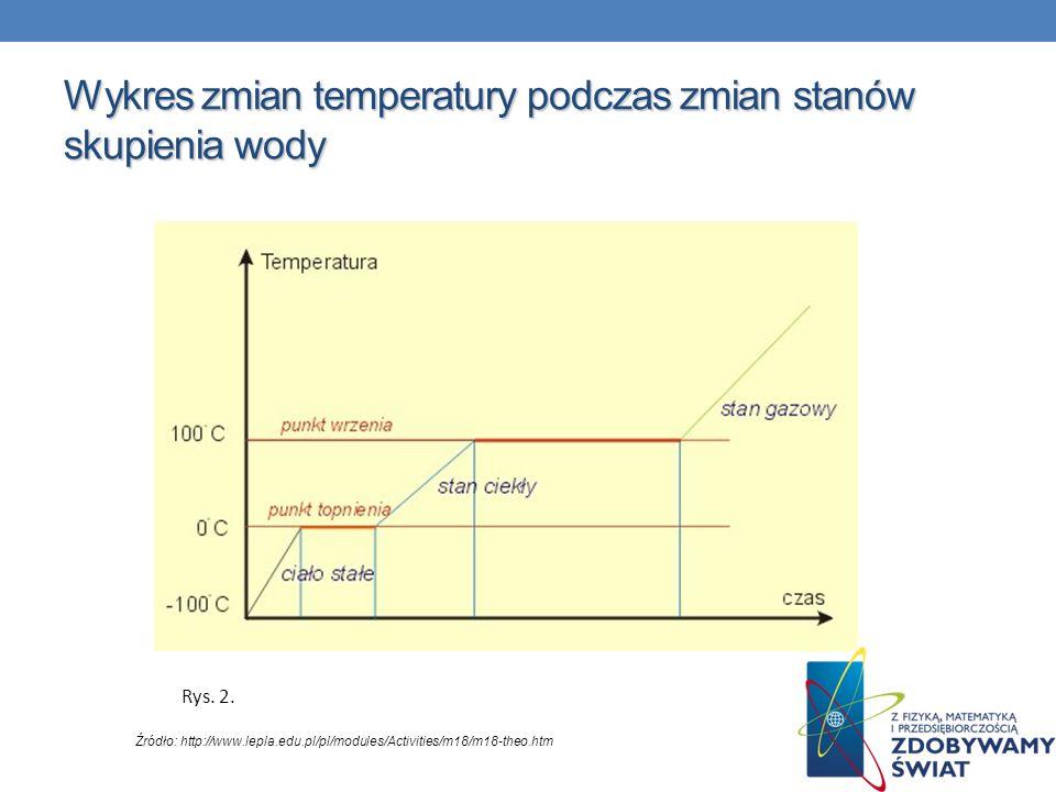 Wykres zmian temperatury podczas zmian stanów skupienia wody Źródło: http://www.lepla.edu.pl/pl/modules/Activities/m18/m18-theo.htm Rys. 2.