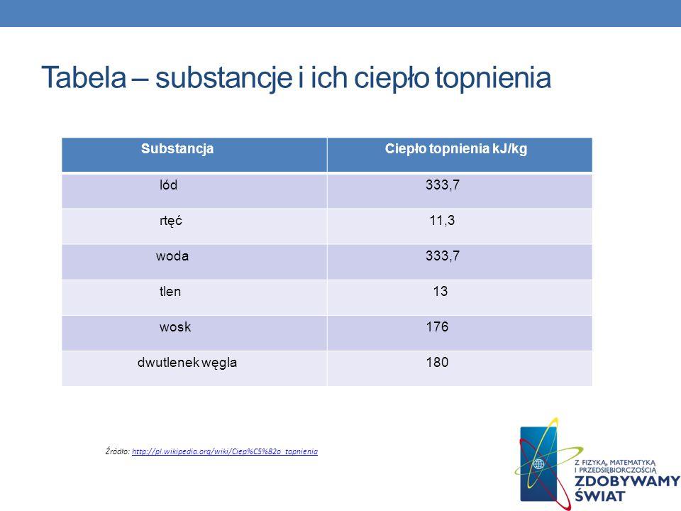 Tabela – substancje i ich ciepło topnienia Substancja Ciepło topnienia kJ/kg lód 333,7 rtęć 11,3 woda 333,7 tlen 13 wosk 176 dwutlenek węgla 180 Źródł