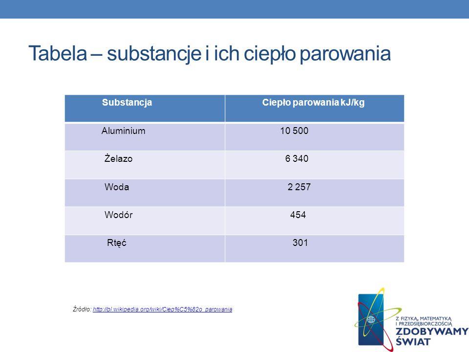 Tabela – substancje i ich ciepło parowania Substancja Ciepło parowania kJ/kg Aluminium 10 500 Żelazo 6 340 Woda 2 257 Wodór 454 Rtęć 301 Źródło: http: