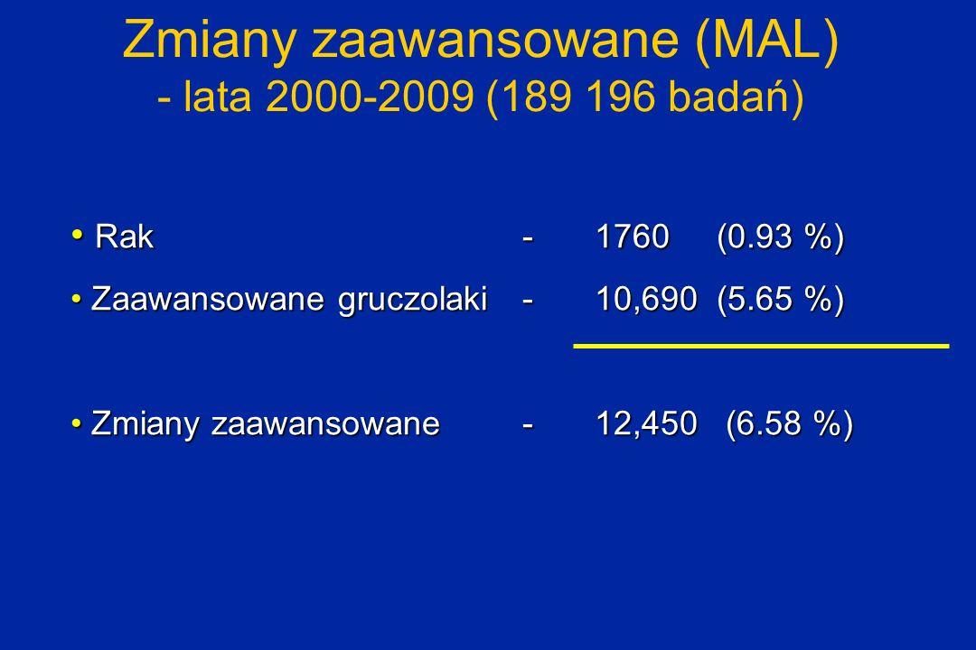 Zmiany zaawansowane (MAL) - lata 2000-2009 (189 196 badań) Rak-1760 (0.93 %) Rak-1760 (0.93 %) Zaawansowane gruczolaki-10,690 (5.65 %) Zaawansowane gr