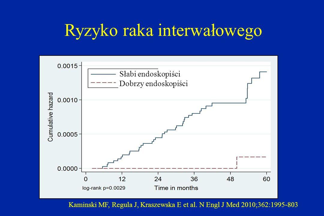 Kaminski MF, Regula J, Kraszewska E et al. N Engl J Med 2010;362:1995-803 Słabi endoskopiści Dobrzy endoskopiści Ryzyko raka interwałowego